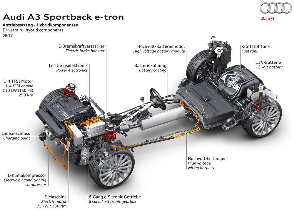 Audi A3 e-tron: écorché