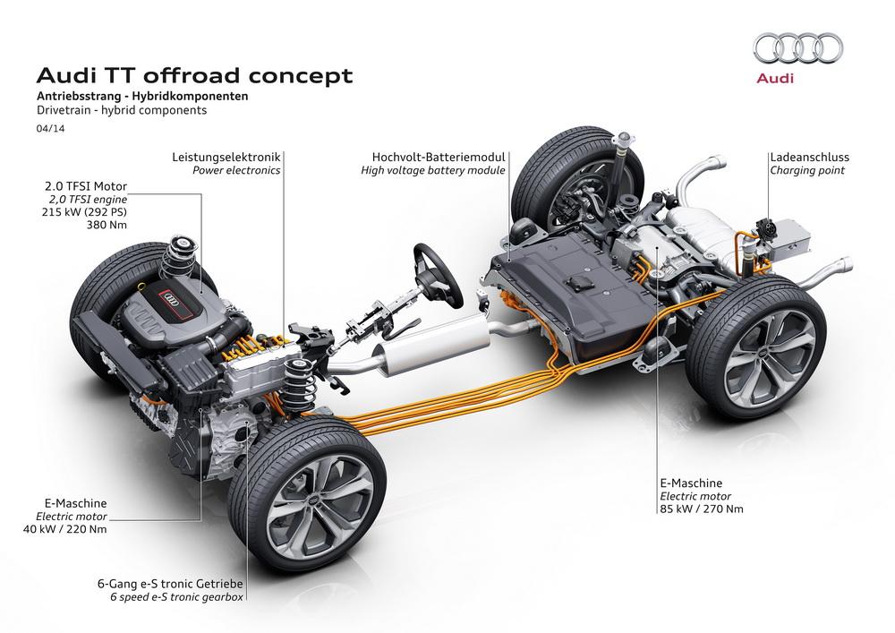 Audi TT Offroad Concept – Auto News: Asphalte.ch