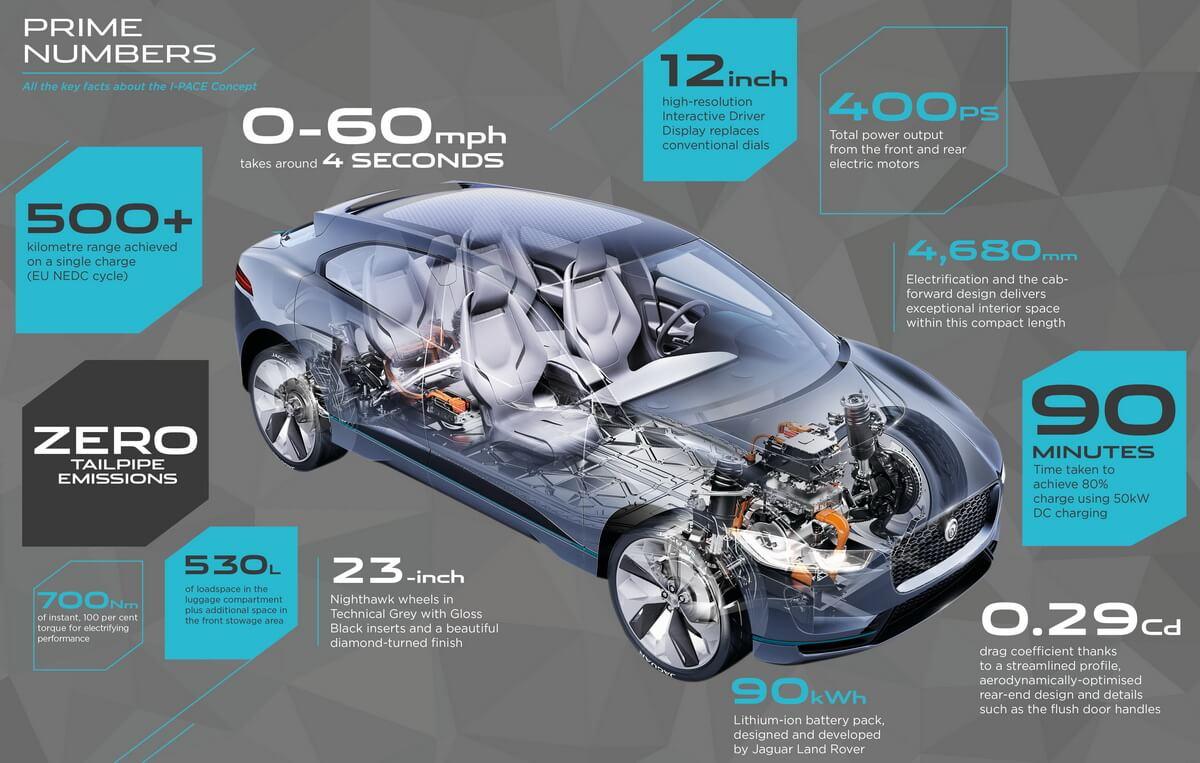 Jaguar i-Pace Concept performance