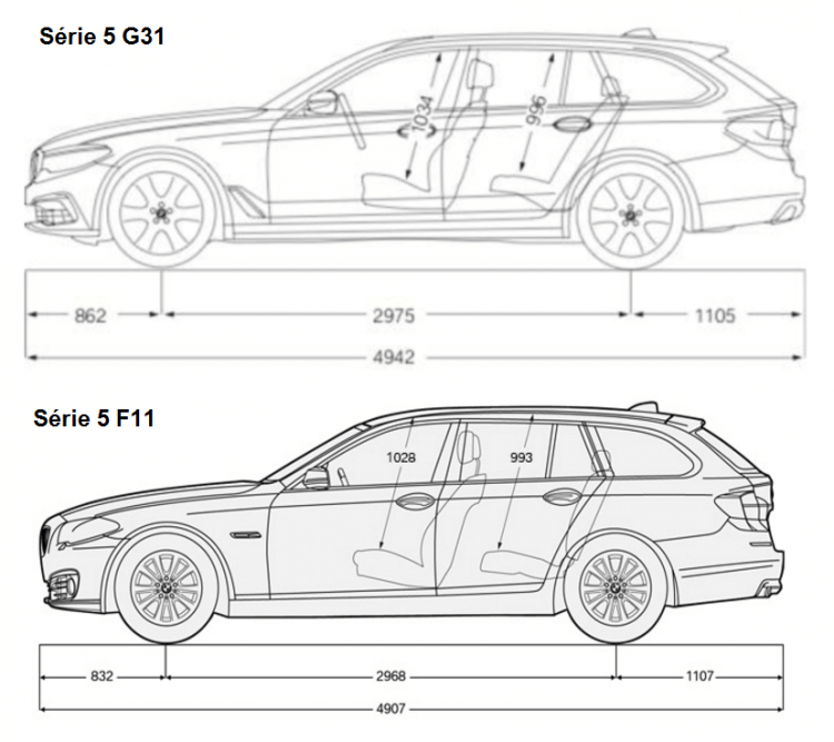 Comparaison Dimensions BMW-Serie 5 Touring F11 G31