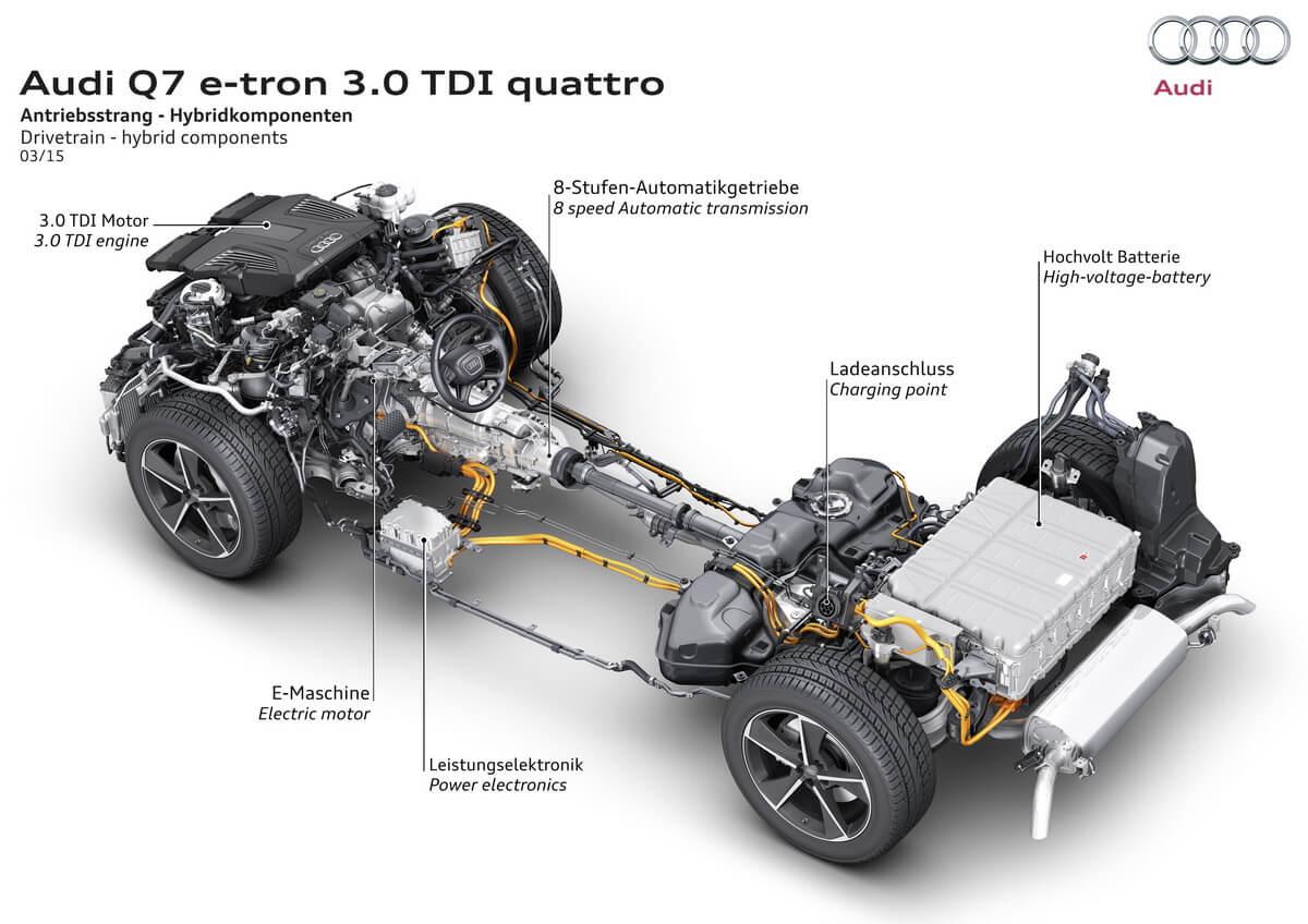 Audi Q7 e-tron moteur batterie écorché