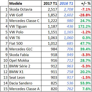 Marché Auto-Suisse 2017 T1 Modeles Top 15