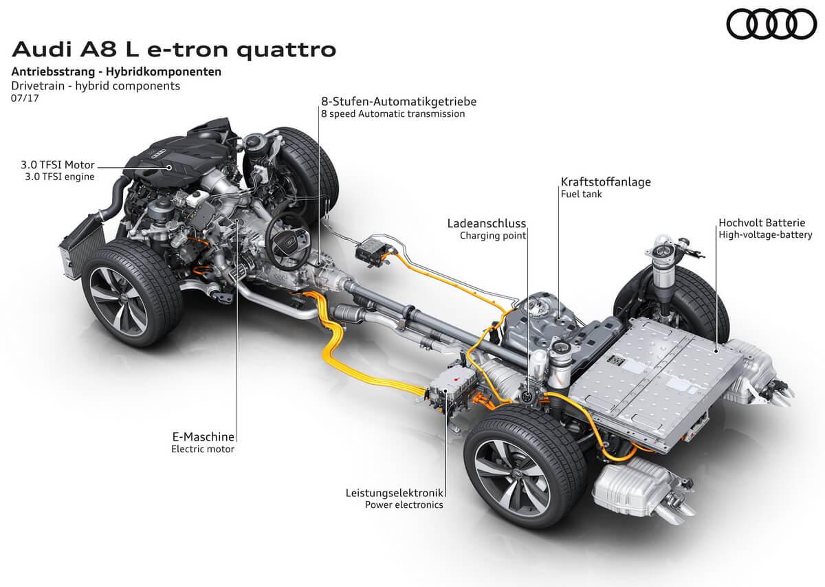Audi A8L e-tron plateforme