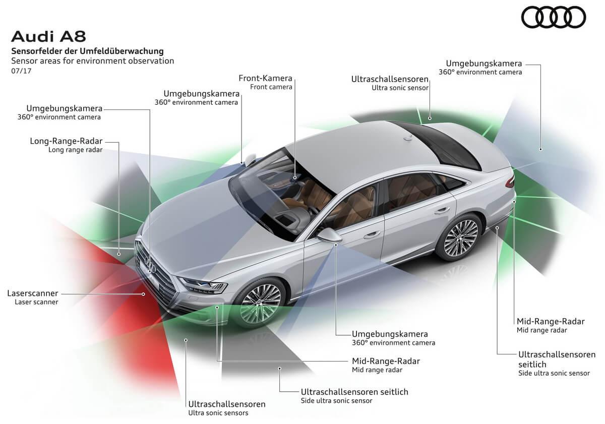 Audi A8 capteurs conduite autonome