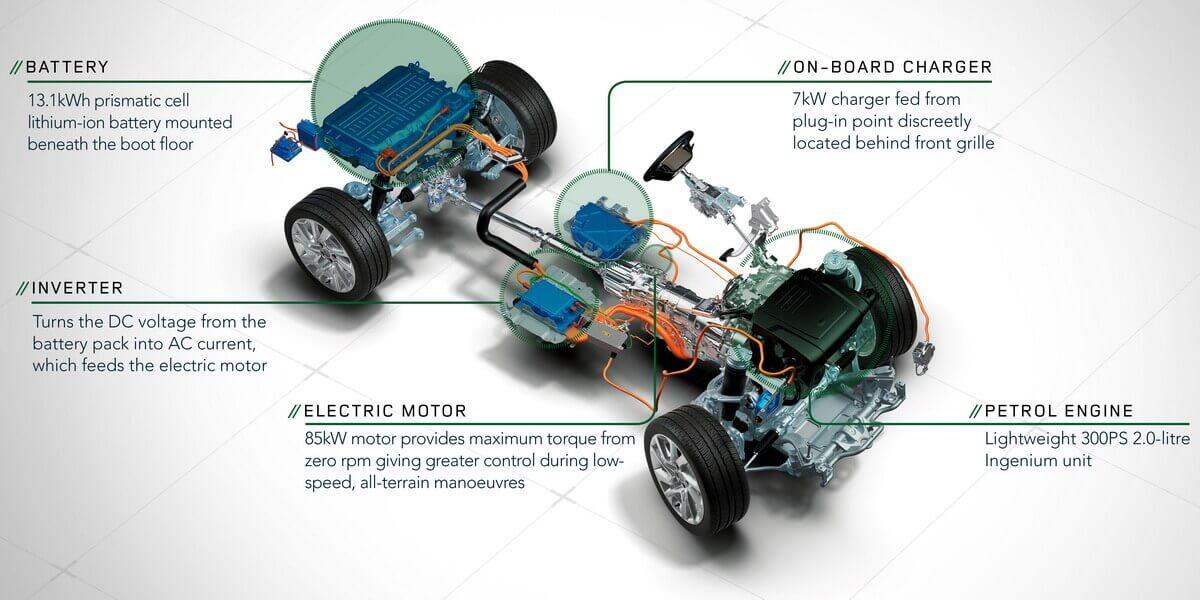 Range Rover Sport Hybride plateforme