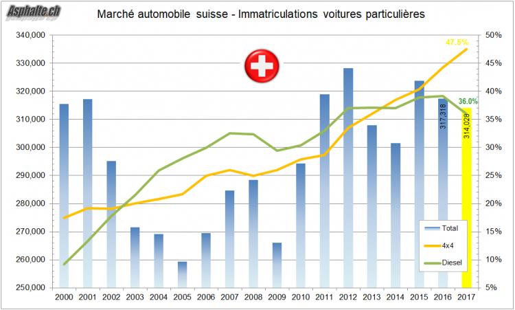 Marché Auto Suisse Ventes 2010 2017 Diesel 4x4