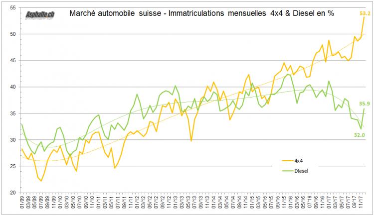 Marché automobile suisse ventes 4x4 diesel mois 2017