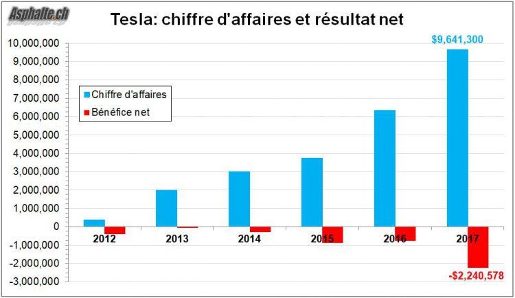 Tesla chiffre affaires bénéfice 2012-2017