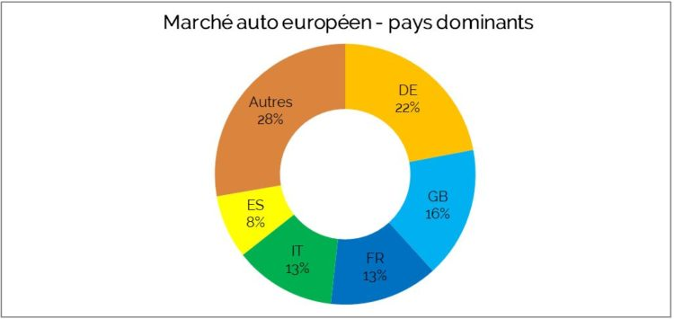 Marché Auto Europe Top 5 Pays