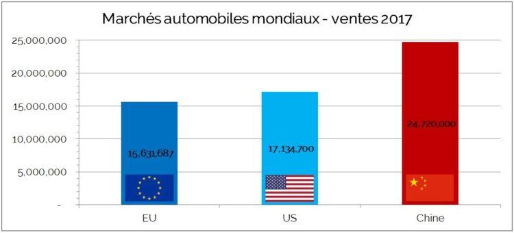 Marchés Automobiles Mondiaux Ventes 2017