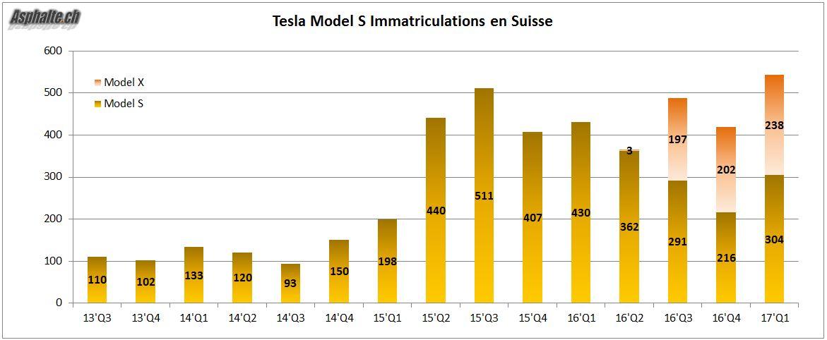 Tesla Immatriculations Suisse 2013-2017