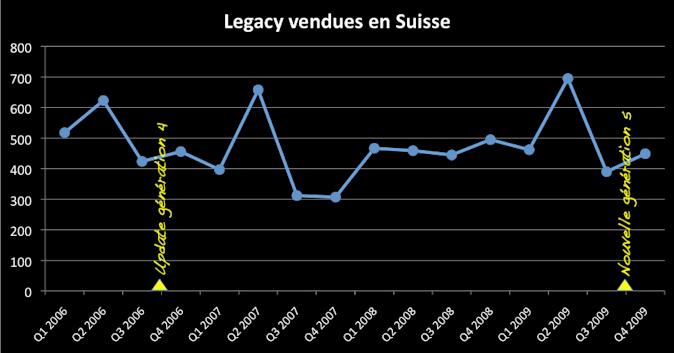 Subaru Legacy 2.5GT Ventes Suisse