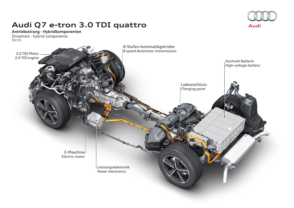Test Audi Q7 e-tron