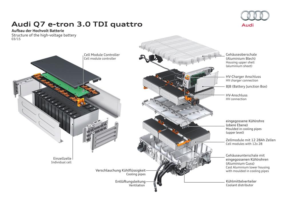 Audi Q7 e-tron: batteries
