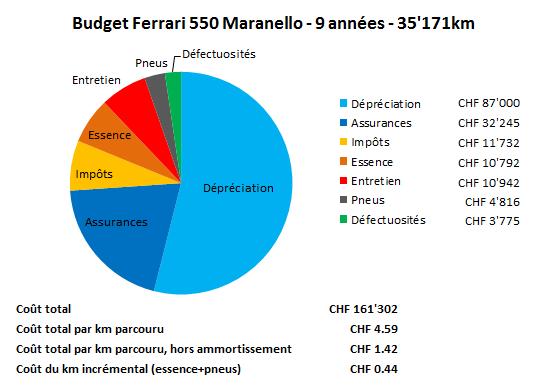 Coûts Ferrari 550 Maranello