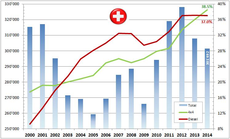 Marche Suisse 2014 Tendances