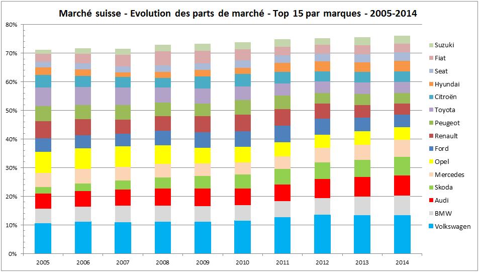 Marche suisse 2014 Top 15 Marques 2005-2014