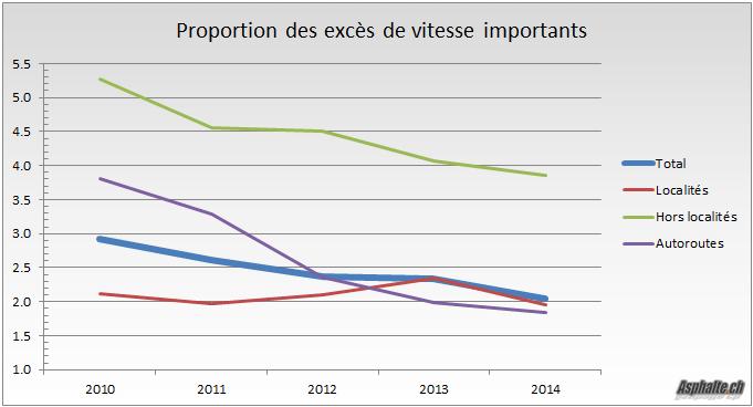 Proportion Exces Vitesse Importants 2010-2014-2