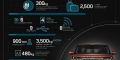 Land Rover Discovery 5 infographie