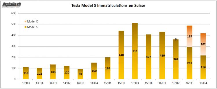Tesla Model S Model X Immatriculations Suisse 2016