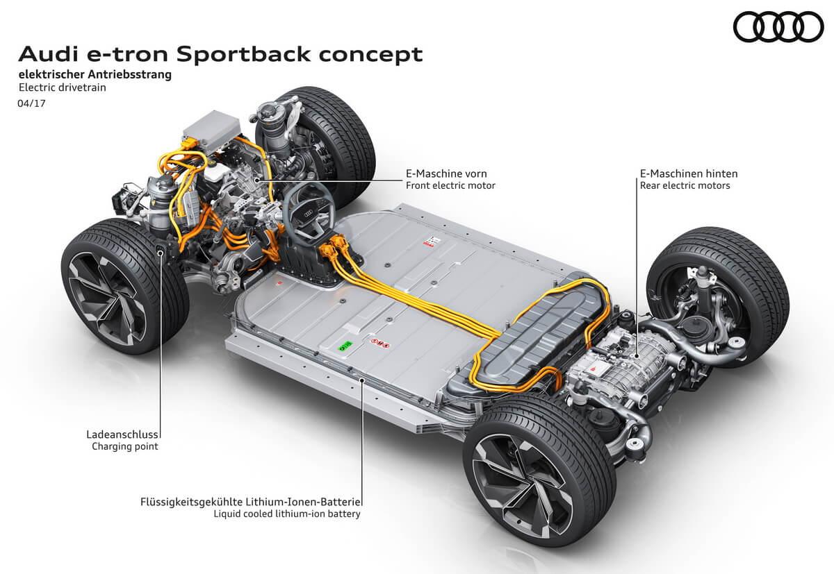 Audi e-tron Sportback Concept plateforme batterie