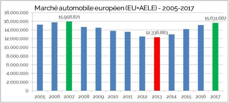 Marché Automobile EU AELE 2005 2017