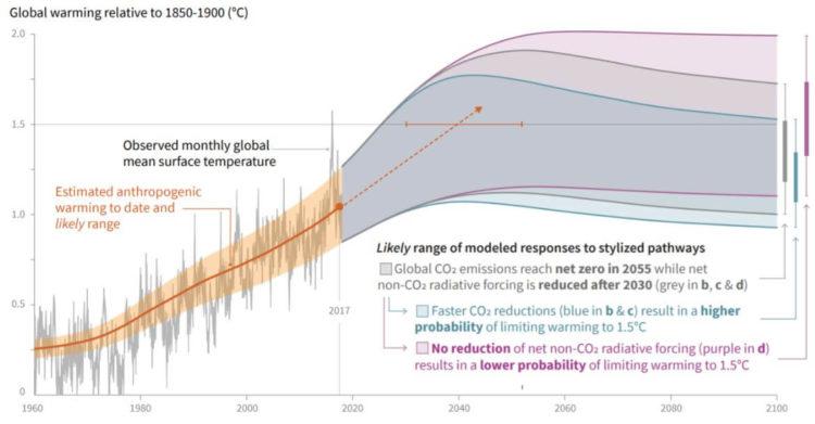 Climat Rechauffement 1960 2100 GIEC 2018