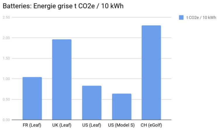 Voiture électrique énergie grise batteries CO2