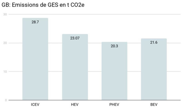 Electriques Climat Emissions CO2 ICEV HEV PHEV BEV