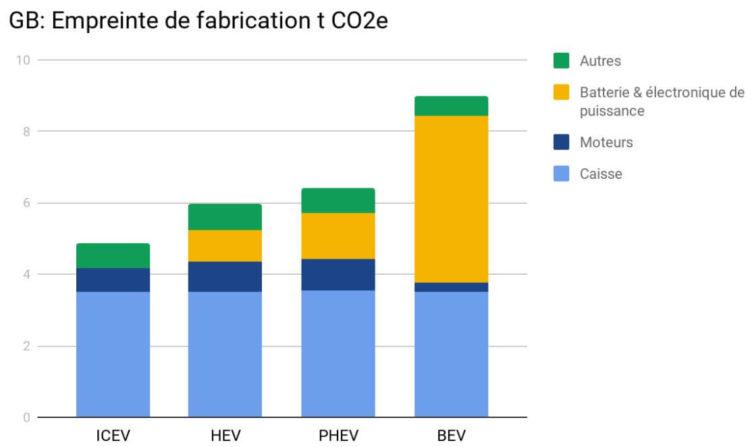 Energie grise véhicules hybrides électriques combustion
