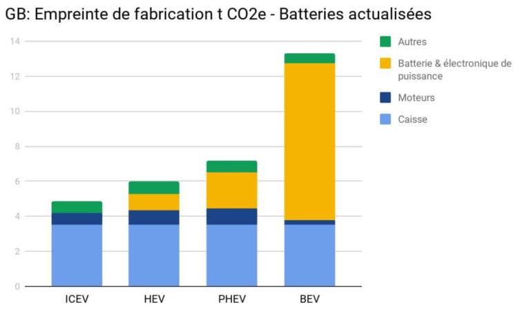 Energie grise véhicules hybrides électriques combustion allemagne