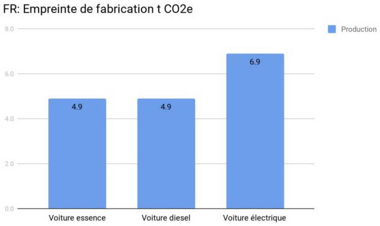 Electriques Diesel Essence Ecologie Impact Climatique CO2e