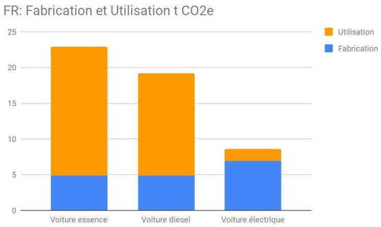 Electrique Essence Diesel impact climatique cycle de vie