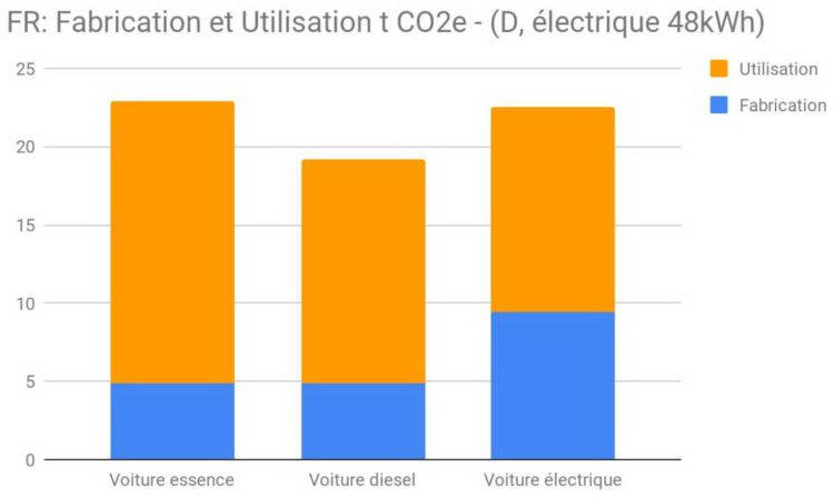 Electriques climat énergie grise CO2 diesel essence Allemagne