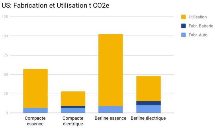 Electriques climat énergie grise CO2 diesel essence USA