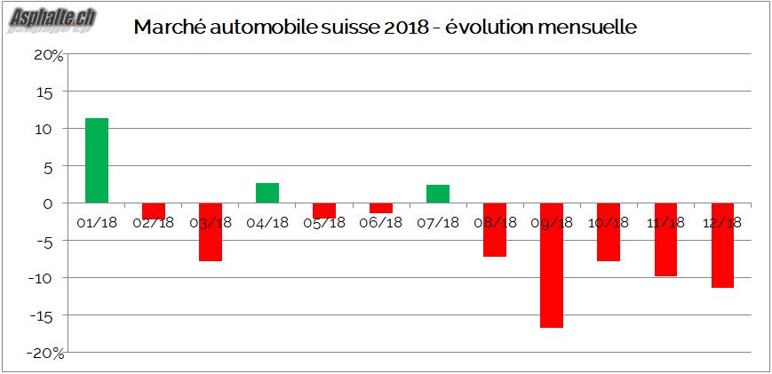 Marché automobile suisse 2018 évolution mensuelle