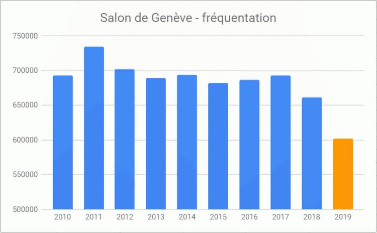 Salon de Genève 2019 Fréquentation