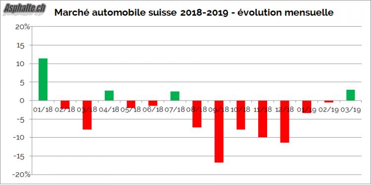 Marché auto suisse 2019 évolution mensuelle 2019 1er trimestre