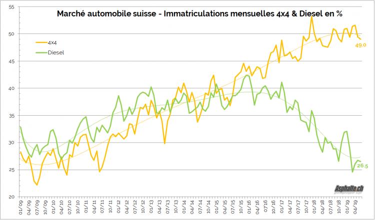 marché auto suisse 2019H1 diesel 4x4