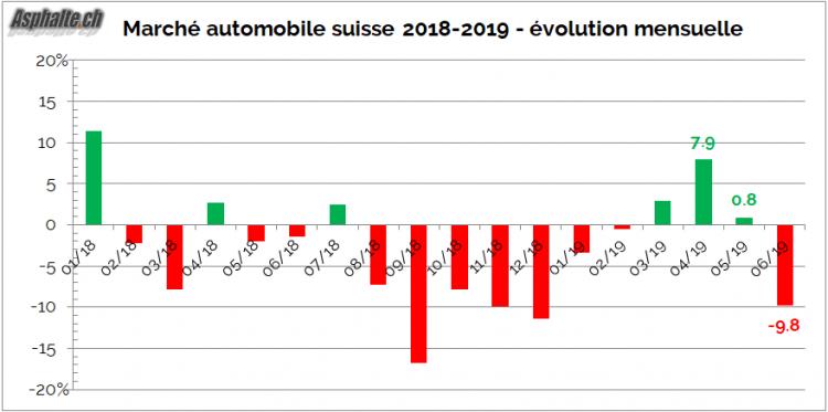 marché auto suisse 2019 H1 évolution mensuelle