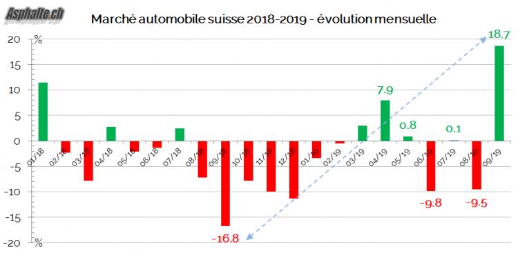 Marché Auto Suisse 2019 Septembre croissance mensuelle