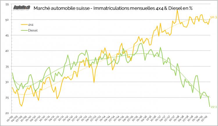 Marché Automobile Suisse 2019 Septembre Diesel 4x4