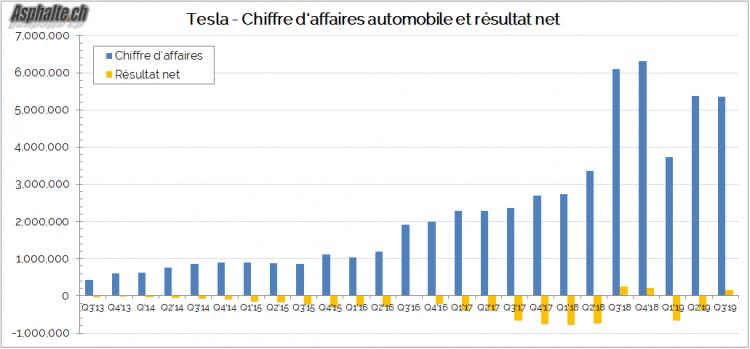 Tesla Chiffre Affaires Bénéfice 2019 Q3