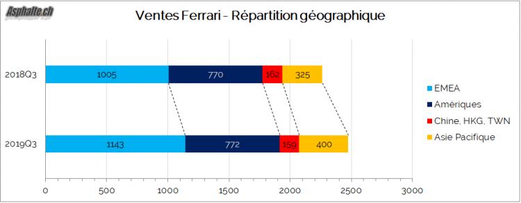Ferrari résultats répartition géographique