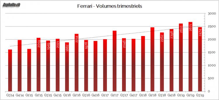 Ferrari Volumes Trimestriels 2019 Q3